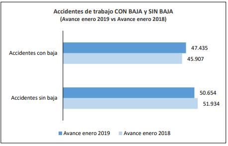 prevenir accidentes laborales